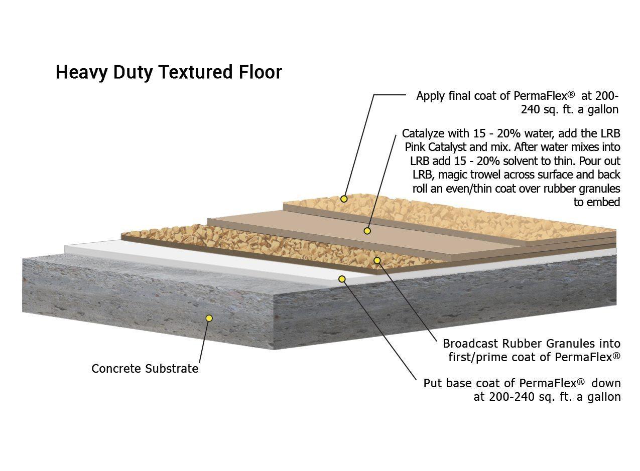Heavy Duty Floor Coatings : Heavy duty rubber flooring the concrete protector