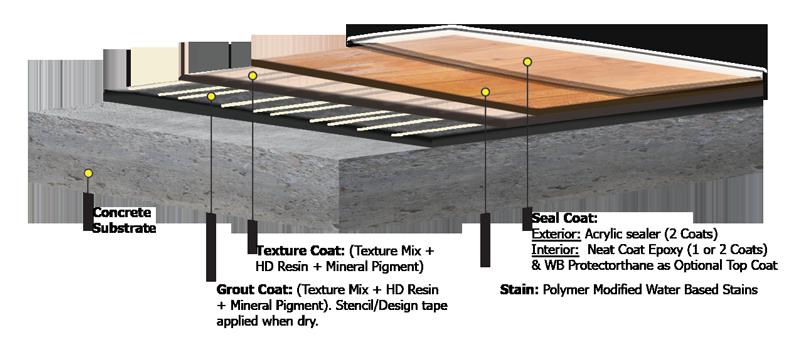 Concrete Wood | The Concrete Protector